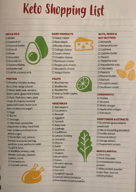 Ketogenic grocery list